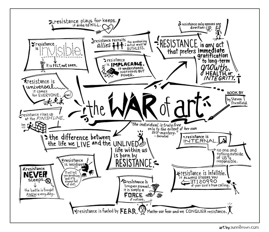 The War of Art: how to turn pro at your craft